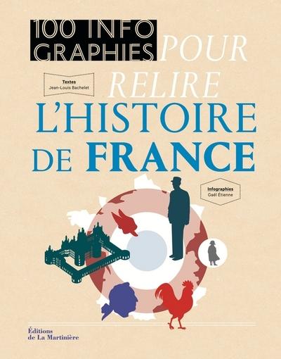 100 INFOGRAPHIES POUR RELIRE L´HISTOIRE DE FRANCE